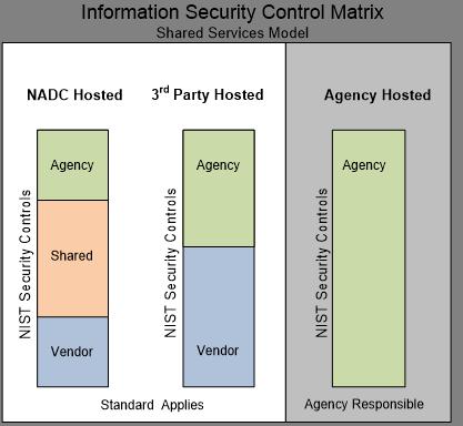 Information Security Control Matrix