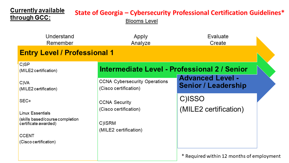 Certifications available through GCC- Chart