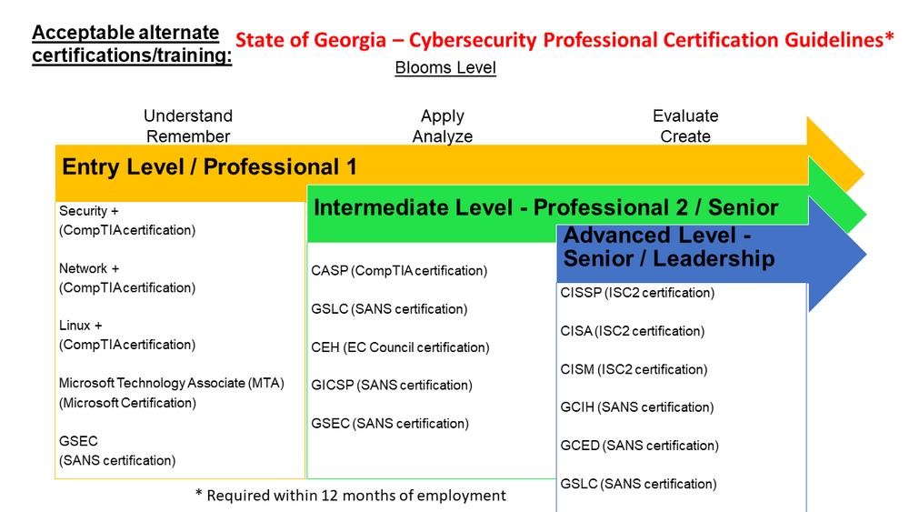 Alternate Certifications